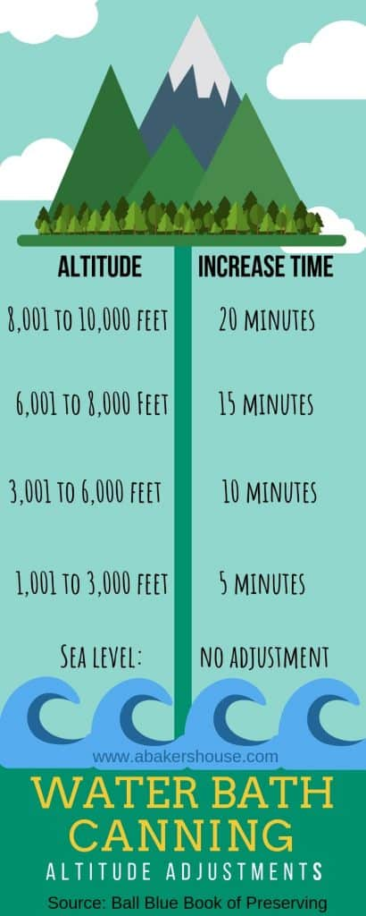 Infographic for water bath canning adjustments at altitude