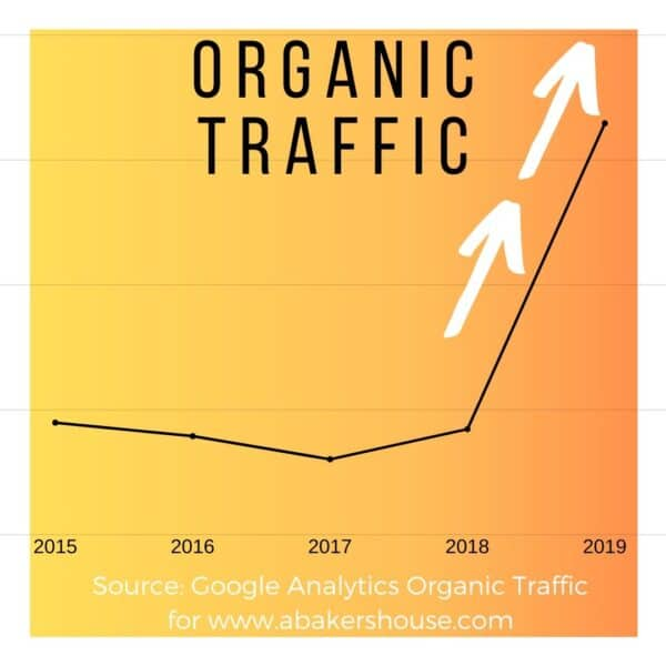Graph of organic traffic for 5 years on A Bakers House